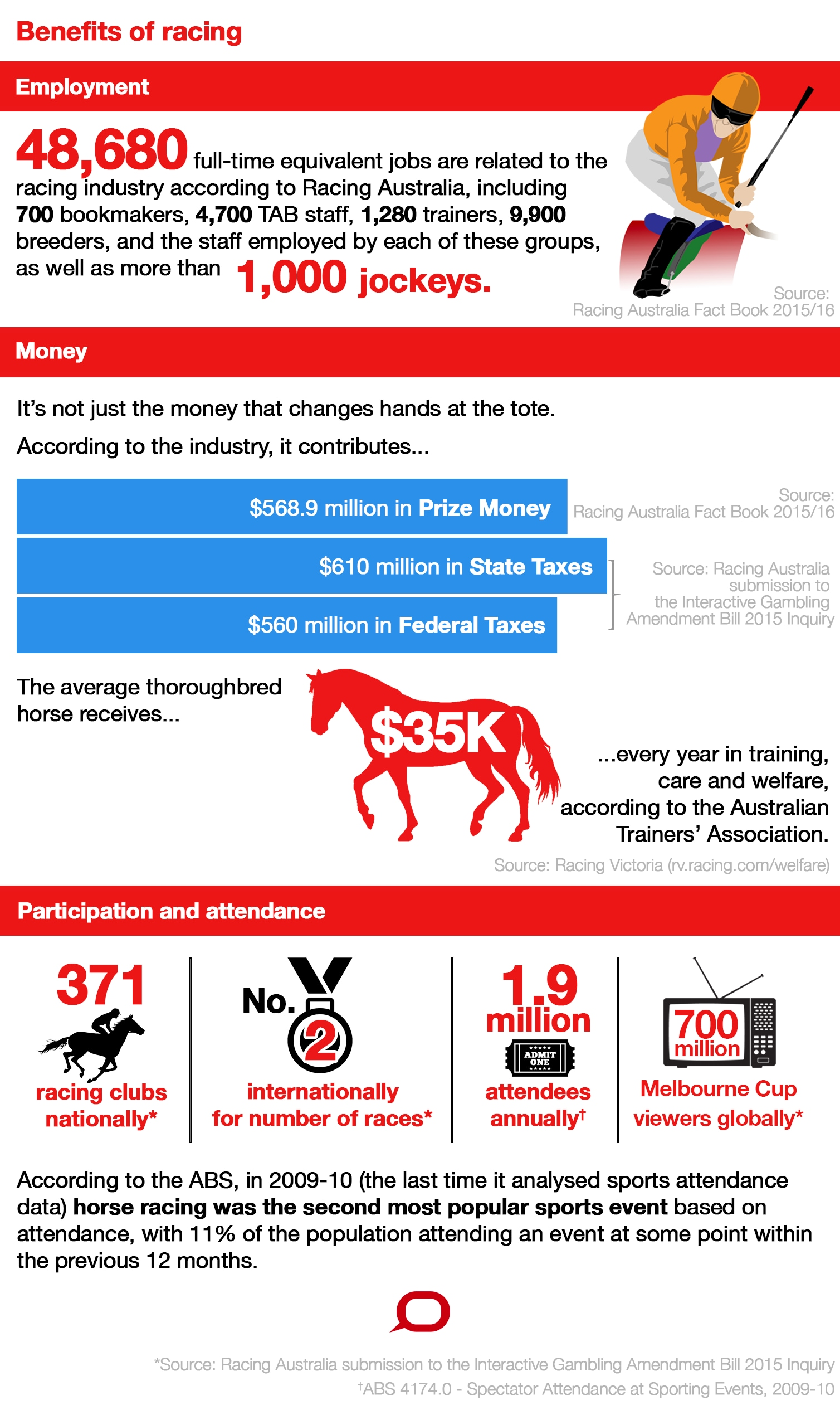 Why horse-racing in Australia needs a social licence to operate