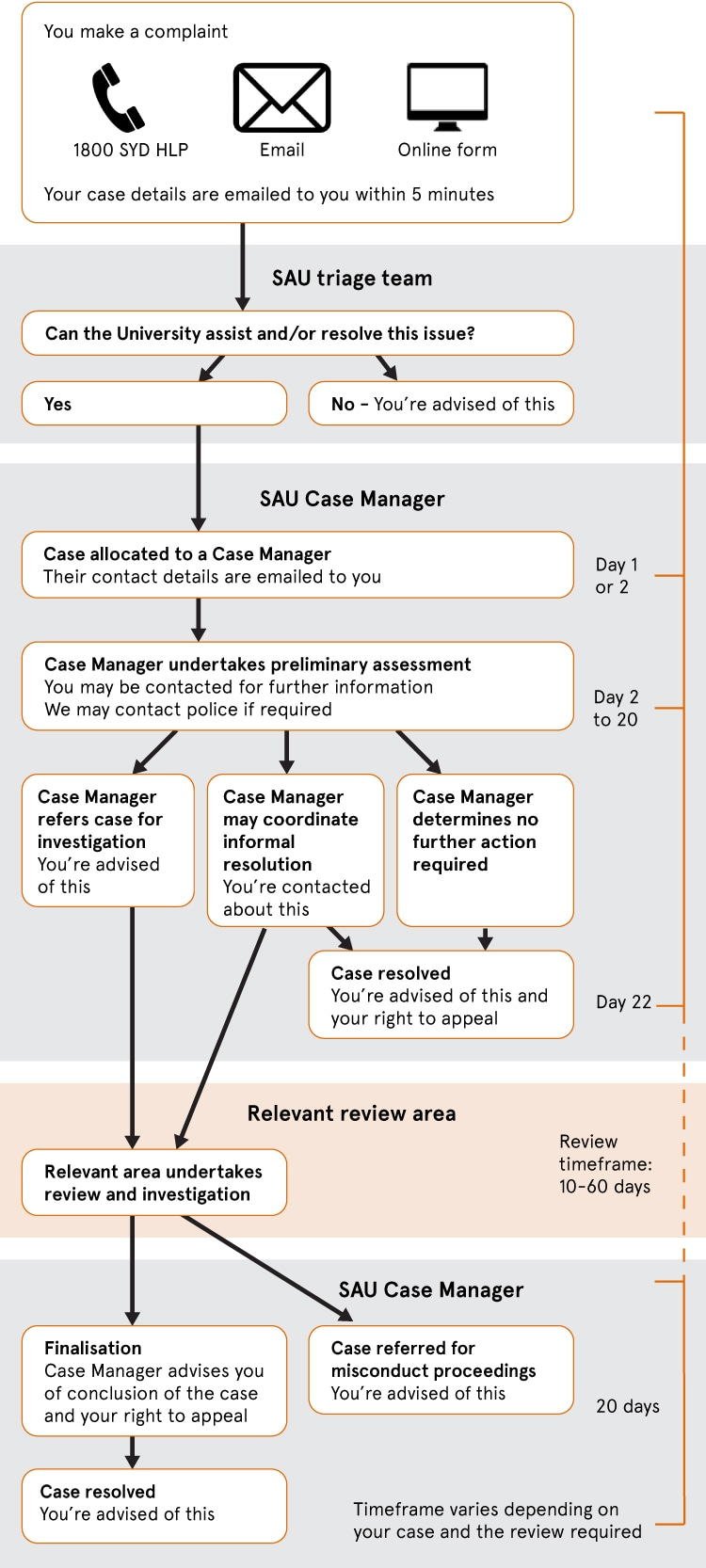 Flowchart of the complaints process as outlined in the text above.