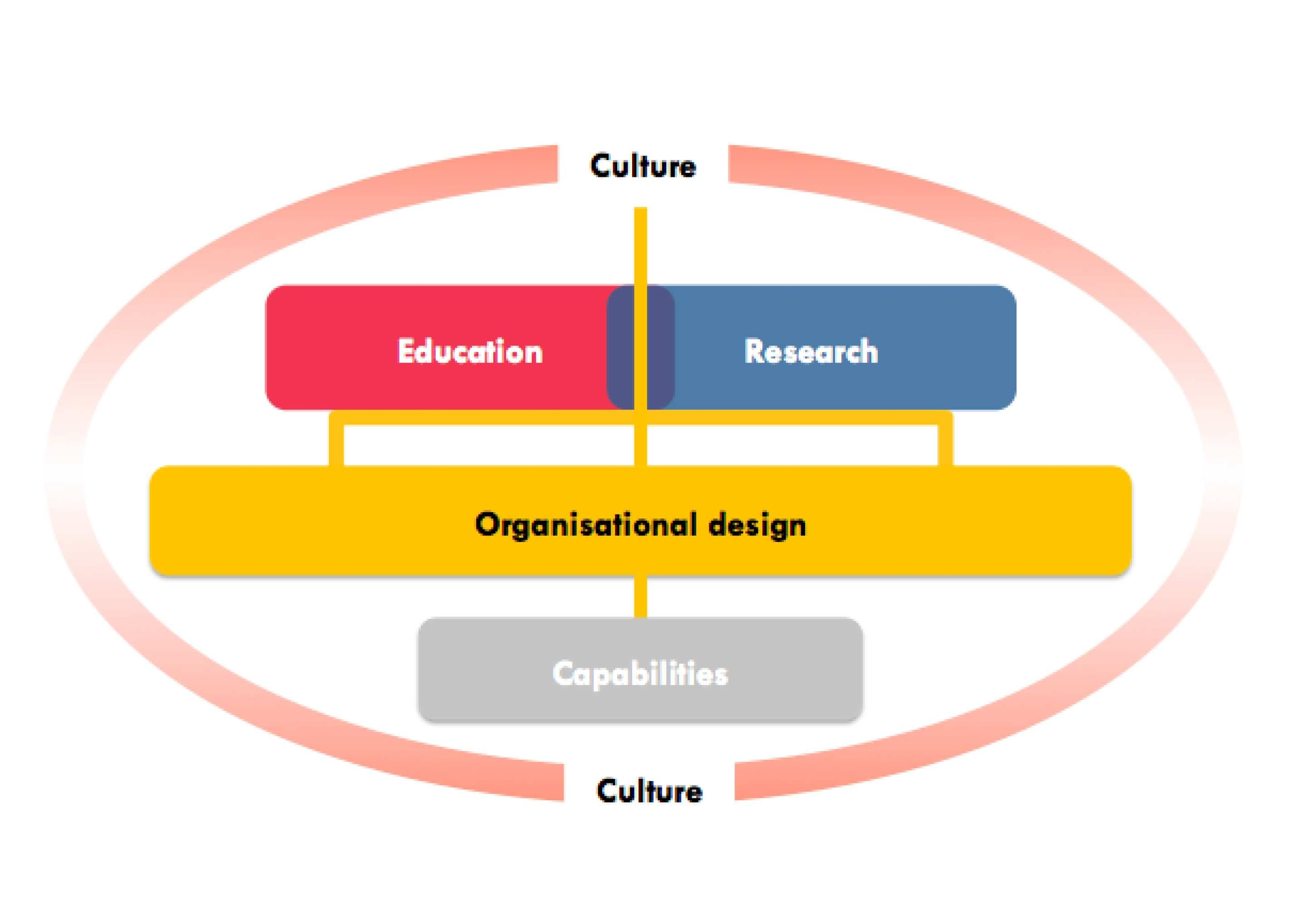 Image showing the key themes of our planning for 2016–20: education and research, supported by an enabling culture and organisational design
