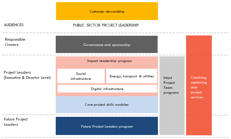 Major Projects Leadership Academy offering in a diagram