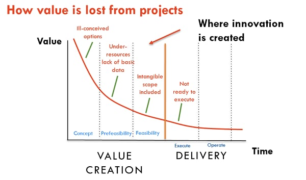 Graph on value loss