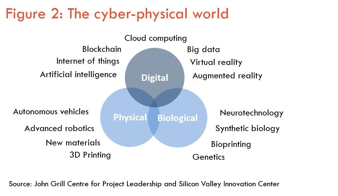 Cyber-physical world