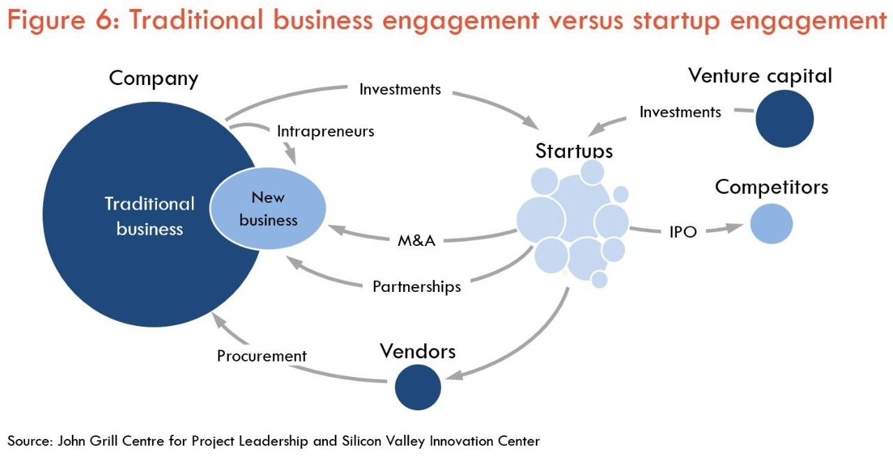 Traditional vs startup engagement