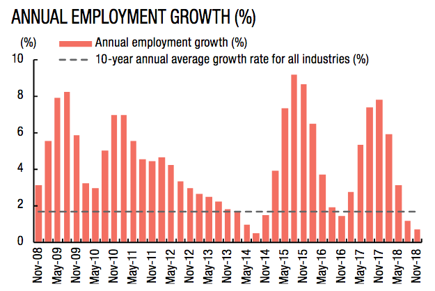 Graph of healthcare industry growth (Australian Jobs Report 2019)