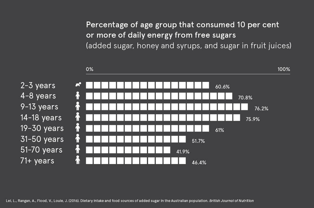 Bar graph displaying percentage of each age group that consumed 10 per cent or more of daily energy intake from free sugars