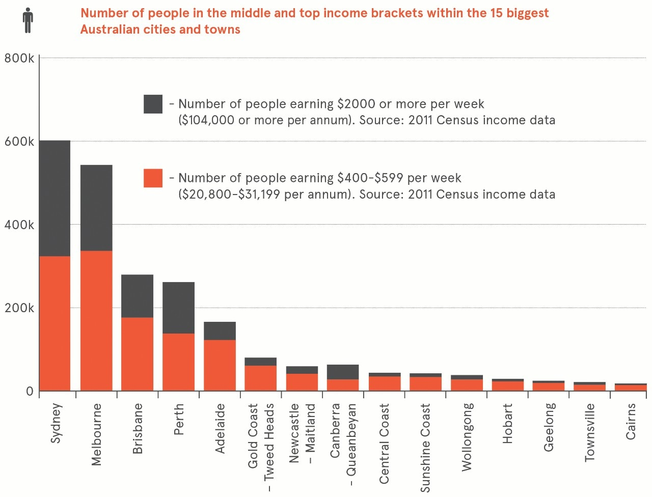 Bar graph showing number of people in the middle and top income brackets in the 15 biggest Australian cities and towns