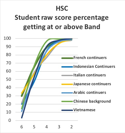 Source: UAC, 2016 Scaling Report for the NSW HSC