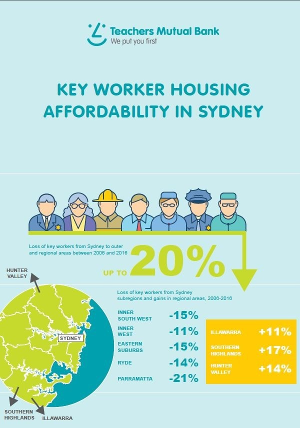 Infographic showing there has been a 20 percent loss of key workers from Sydney to outer and regional areas between 2006 and 2016.