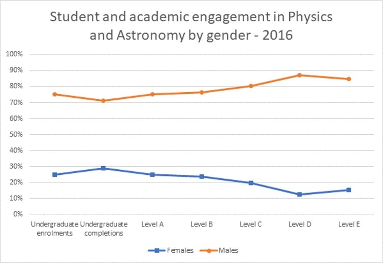 Field of teaching data from the Department of Education and Training Higher Education Statistics collection for 2016 (most recent data available). A major caveat with respect to the staff data is that this collection doesn't include research-only positions, (ie: it only captures academics with a full- or part-time teaching load). It also doesn't include casual or sessional academics. Source: Australian Academy of Science