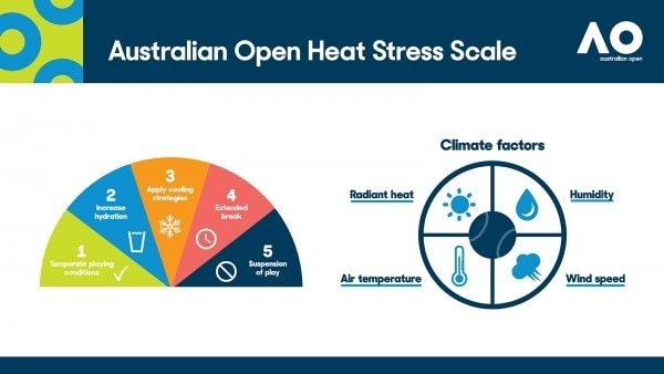Graphic depiction of Australian Open Heat Stress Scale