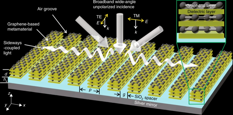 Schematic of graphene-based metamaterial absorber. Source: Nature Photonics