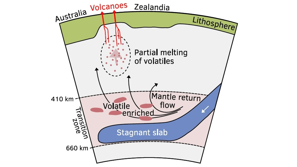 Volcanoes emerge through the thinner east Australian crust as enriched mantle material bubbles to the surface.