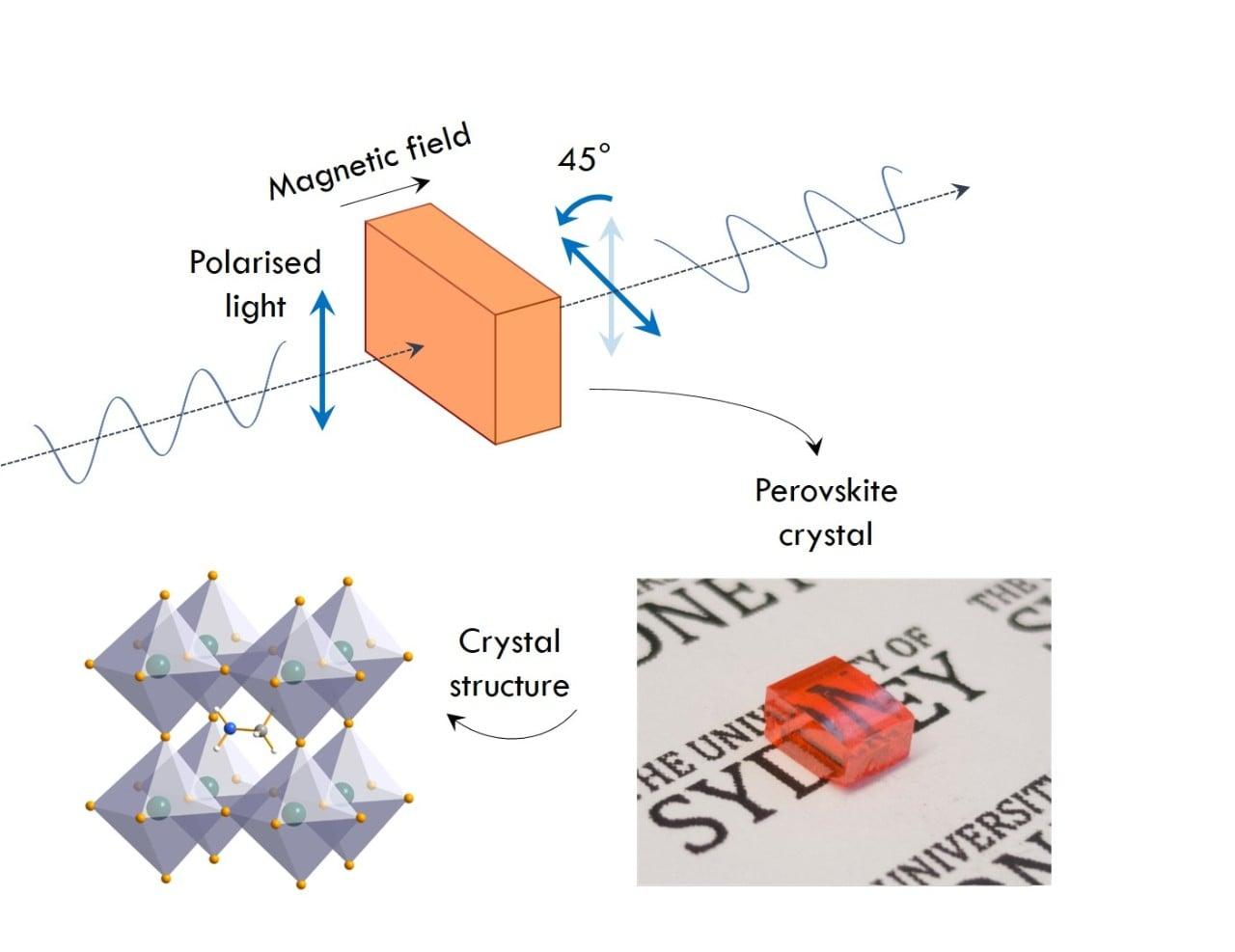 Image above: The polarisation of transmitted light is rotated by a crystal immersed in a magnetic field (top). The perovskite crystal (bottom right) rotates light very effectively, due to the atomic configuration of its crystal structure (bottom left).