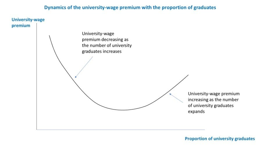 A graph showing the relationship between the university wage premium and the proportion of graduates