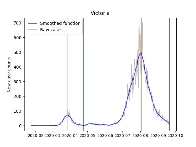 Graph showing Victorian COVID-19 infection rates.