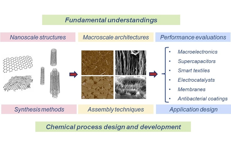 Tailoring carbon nanomaterials - The University of Sydney