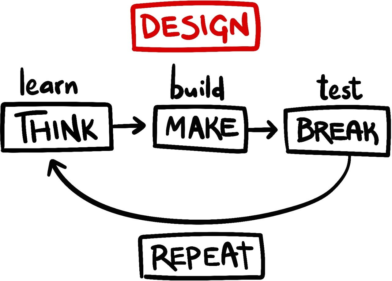 Design thinking explained through diagram.