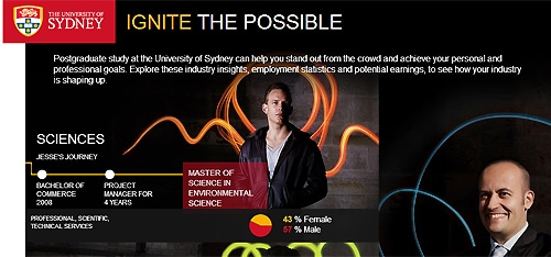 The 'Ignite the Possible' postgraduate student recruitment campaign won a gold award in the Communications Program Improvement category. Go to ignite.sydney.edu.au for more