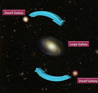 An artist's impression of the coherent orbit of dwarf galaxies about a large galaxy. Credit: Professor Geraint Lewis. The Hubble Image Archive was used as a source of the galaxies used in this illustration.