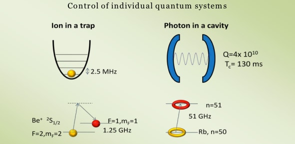 Illustration of the two types of experiments discussed in this scientific background: On the  left, an ion is captured in a  harmonic trap. Its quantum state (both its internal state and its  motion) is controlled by interaction with laser pulses as exemplified for the case of Be+. On the right, a photon is (or several photons are) trapped in a high-Q microwave cavity. The field state  is measured and controlled by interaction with highly excited Rb atoms. Image source: www.nobelprize.org/nobel_prizes/physics/laureates/2012/advanced-physicsprize2012.pdf