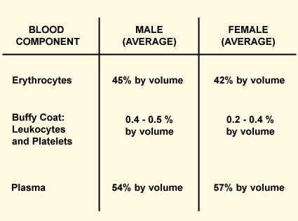 GENDER DIFFERENCES IN BLOOD CONTENTS