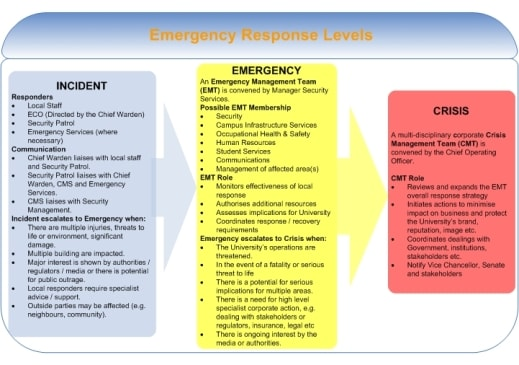 EMERGENCY MANAGEMENT GUIDELINES - WHS - The University of Sydney